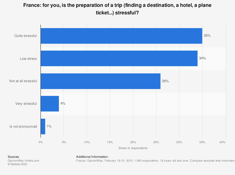 Statistic: For you, is the preparation of a trip (finding a destination, a hotel, a plane ticket...) stressful? | Statista