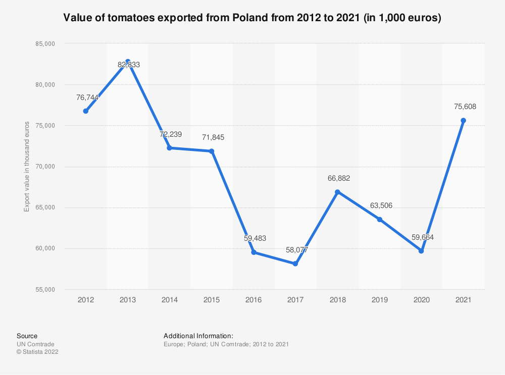 Statistic: Value of tomatoes exported from Poland from 2012 to 2018 (in 1,000 euros) | Statista