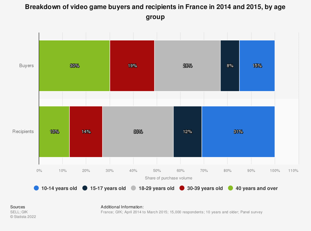 Statistic: Breakdown of video game buyers and recipients in France in 2014 and 2015, by age group | Statista