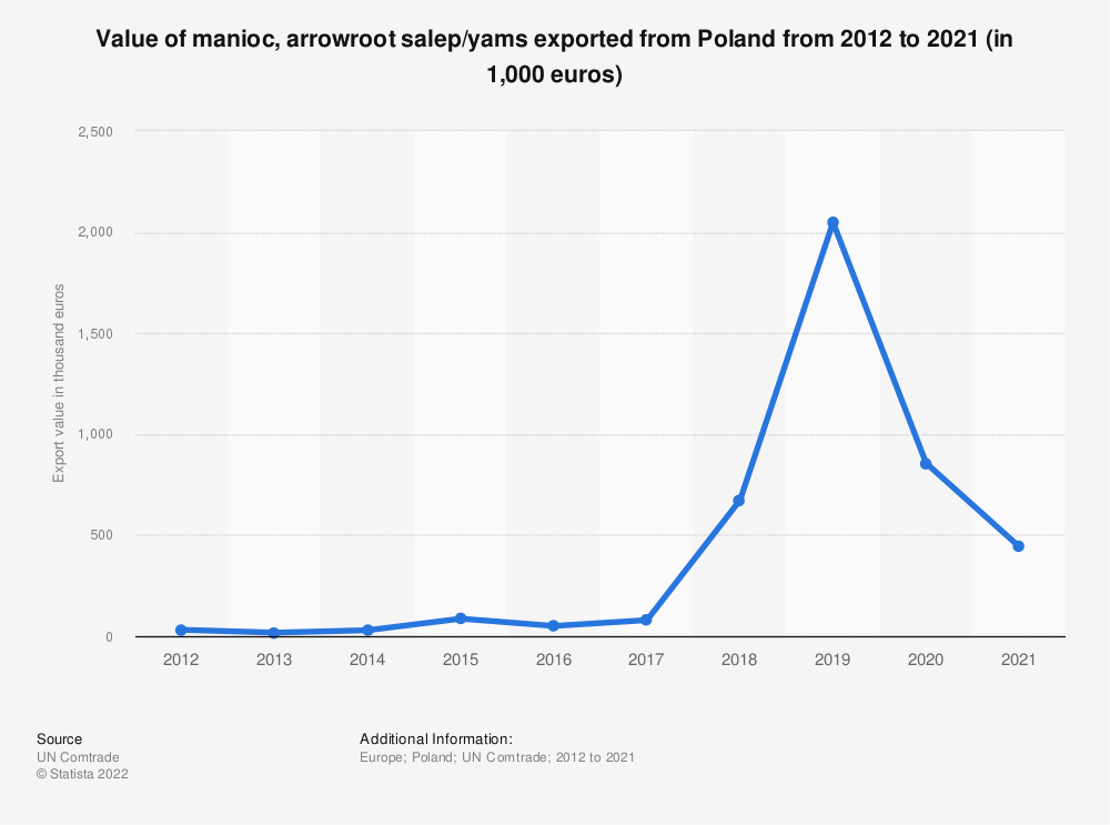 Statistic: Value of manioc, arrowroot salep/yams exported from Poland from 2012 to 2018 (in 1,000 euros) | Statista