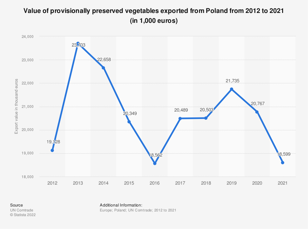 Statistic: Value of provisionally preserved vegetables exported from Poland from 2012 to 2018 (in 1,000 euros) | Statista