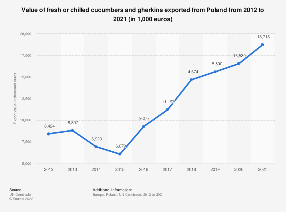 Statistic: Value of fresh or chilled cucumbers and gherkins exported from Poland from 2012 to 2019 (in 1,000 euros) | Statista