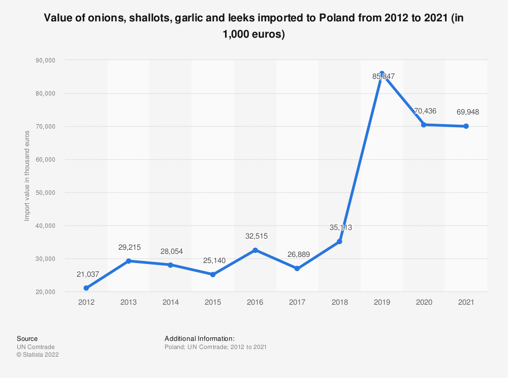 Statistic: Value of onions, shallots, garlic and leeks imported to Poland from 2012 to 2018 (in 1,000 euros) | Statista