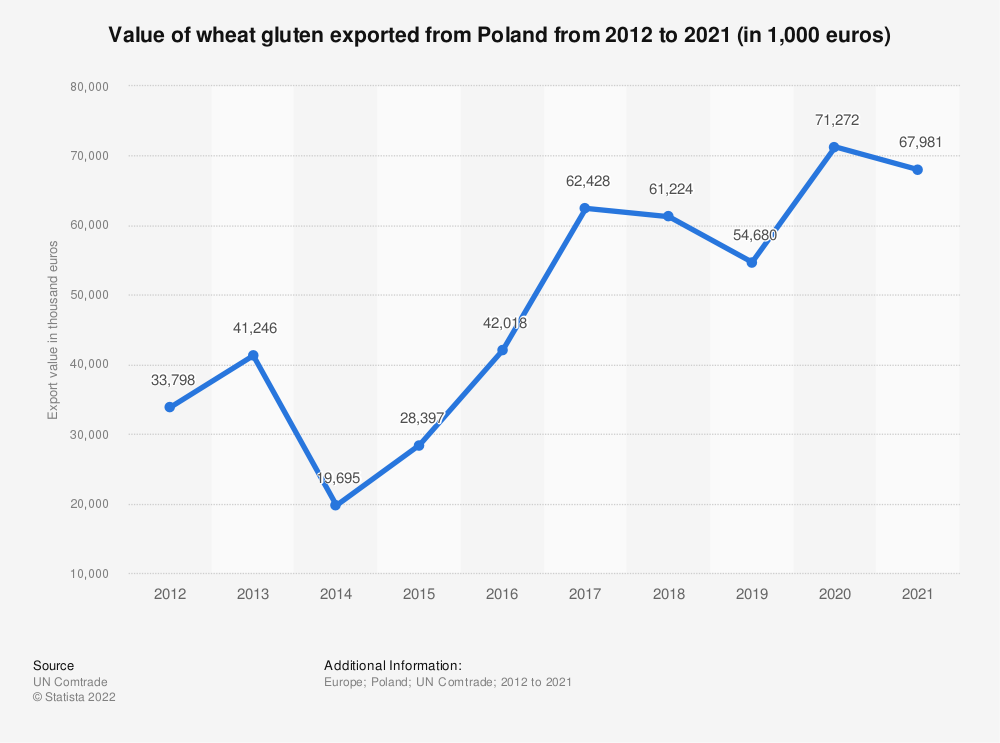 Statistic: Value of wheat gluten exported from Poland from 2012 to 2020 (in 1,000 euros) | Statista
