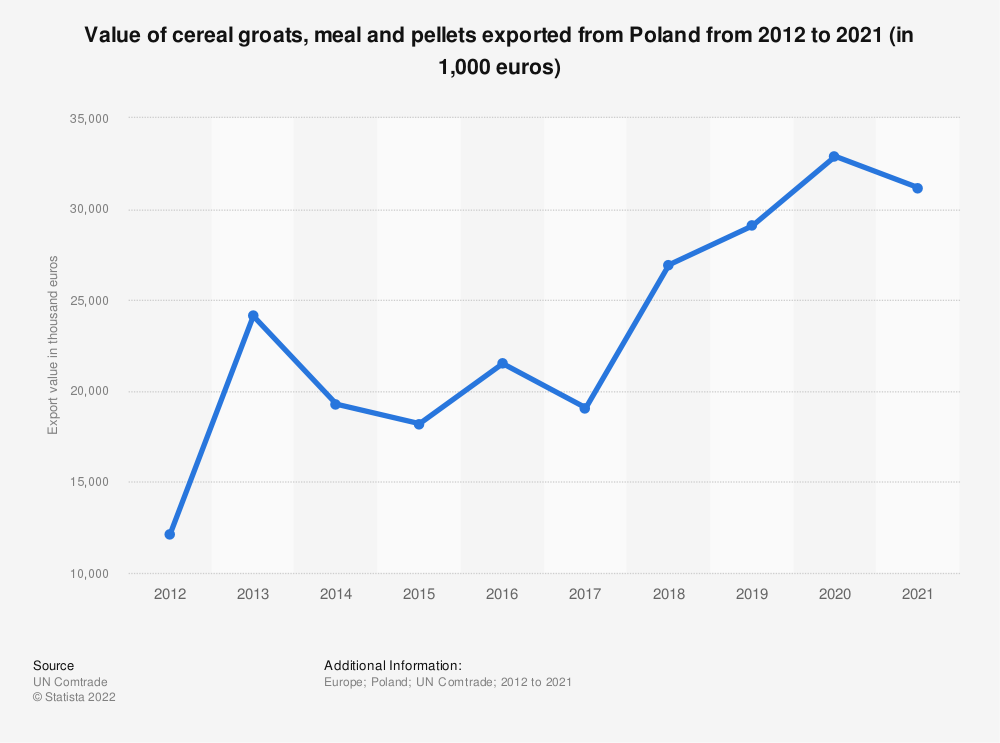 Statistic: Value of cereal grouts, meal and pellets exported from Poland from 2012 to 2019 (in 1,000 euros) | Statista