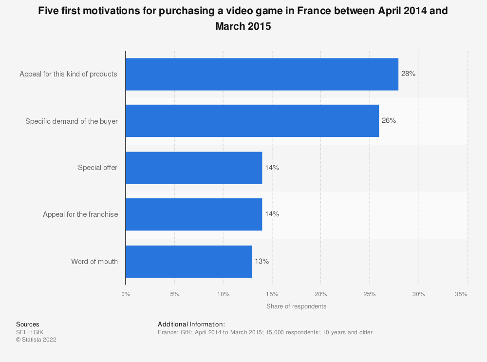 Statistic: Five first motivations for purchasing a video game in France between April 2014 and March 2015 | Statista