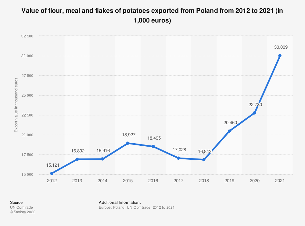 Statistic: Value of flour, meal and flakes of potatoes exported from Poland from 2012 to 2018 (in 1,000 euros) | Statista