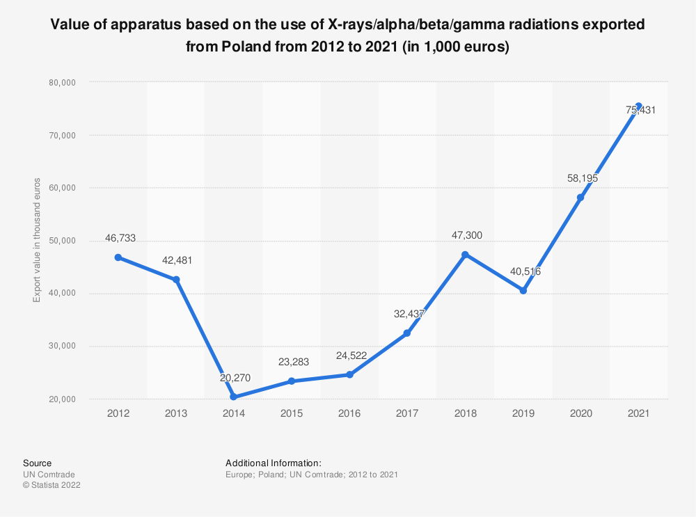 Statistic: Value of apparatus based on the use of X-rays/alpha/beta/gamma radiations exported from Poland from 2012 to 2018 (in 1,000 euros) | Statista