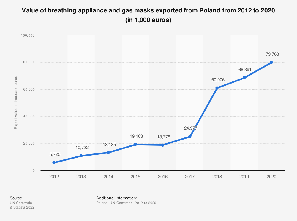 Statistic: Value of breathing appliance and gas masks exported from Poland from 2012 to 2018 (in 1,000 euros)   Statista