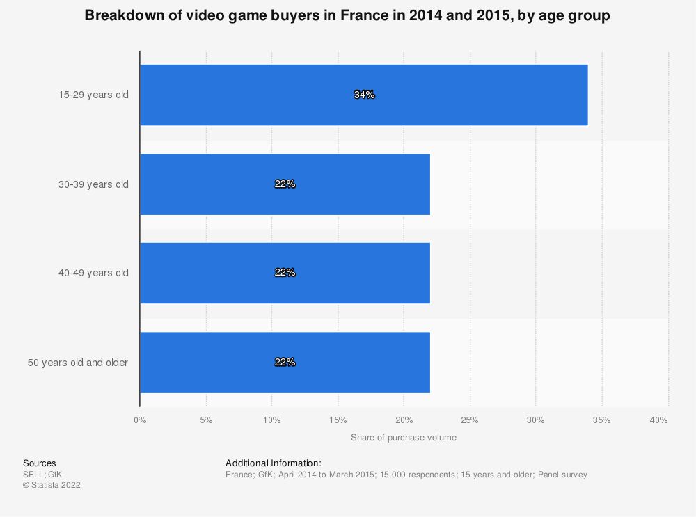 Statistic: Breakdown of video game buyers  in France in 2014 and 2015, by age group | Statista