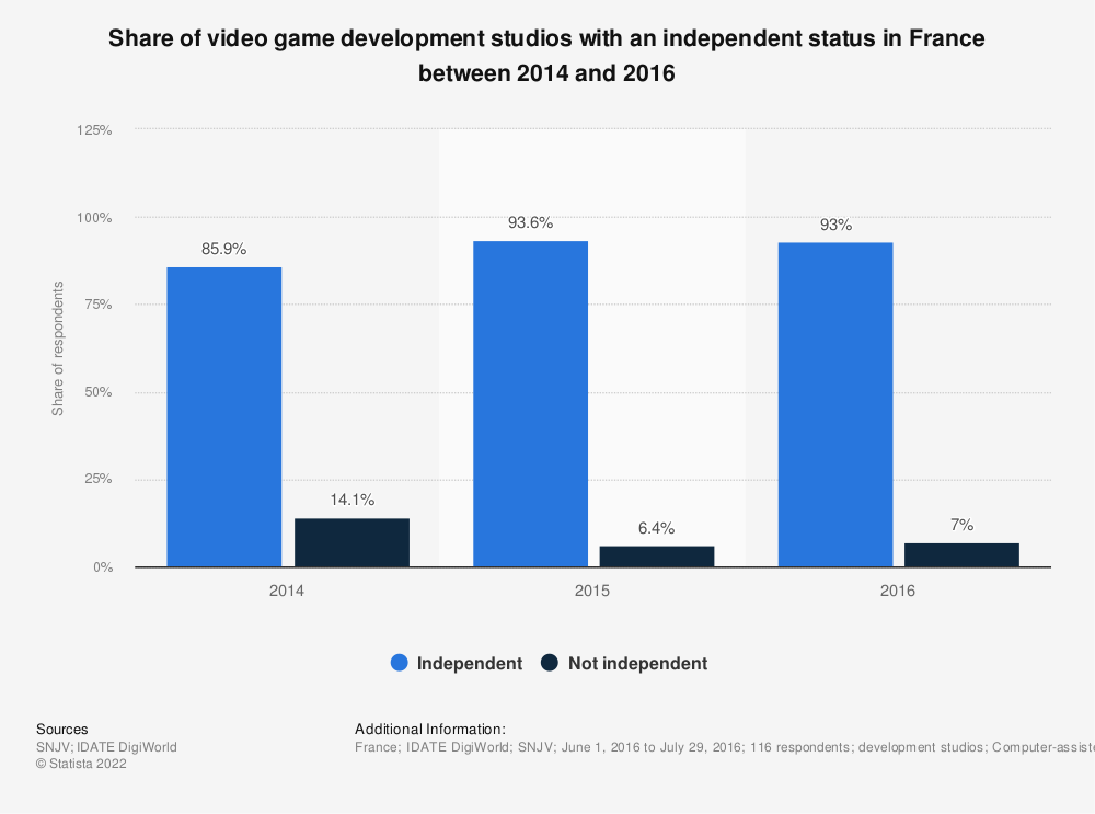 Statistic: Share of video game development studios with an independent status in France between 2014 and 2016 | Statista
