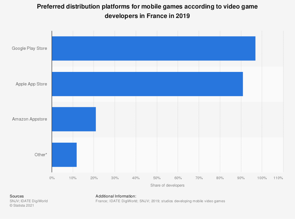 Statistic: Digital distribution platforms used by development studios for home console video games in France between 2014 and 2016 | Statista
