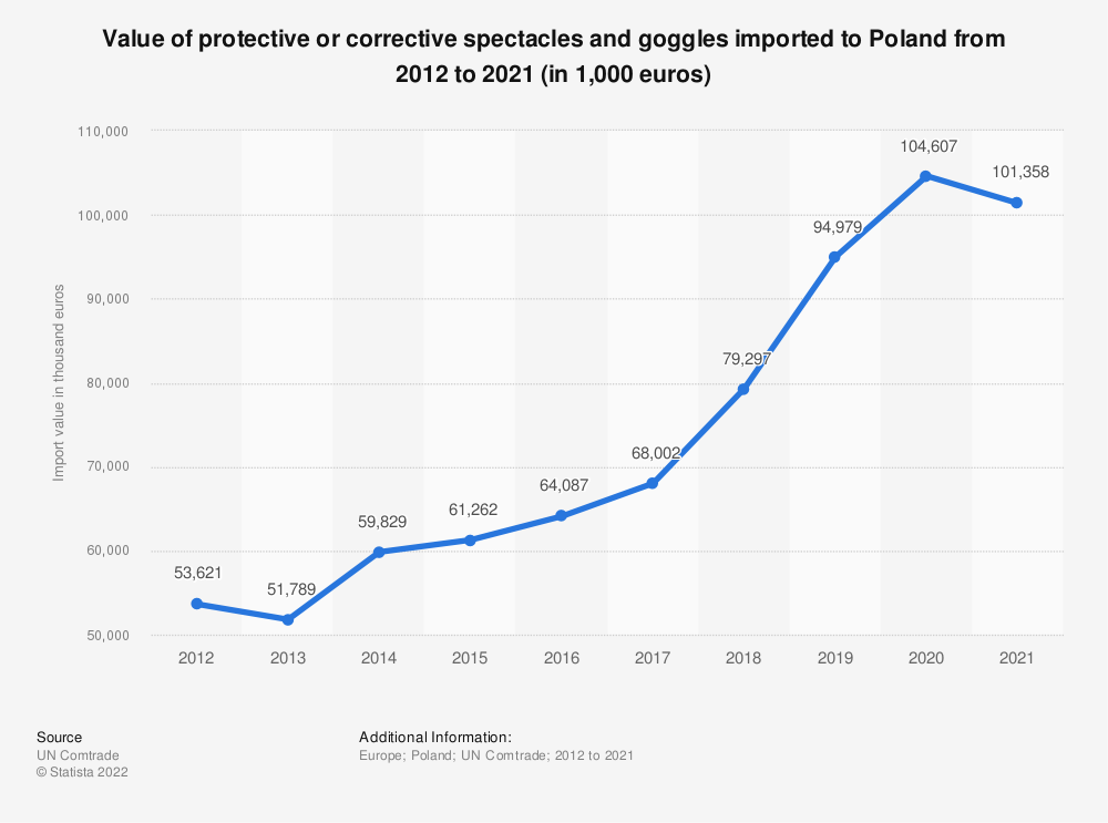 Statistic: Value of protective or corrective spectacles and goggles imported to Poland from 2012 to 2017 (in 1,000 euros) | Statista