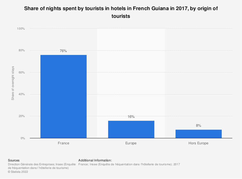 Statistic: Share of nights spent by tourists in hotels in French Guiana in 2017, by origin of tourists | Statista