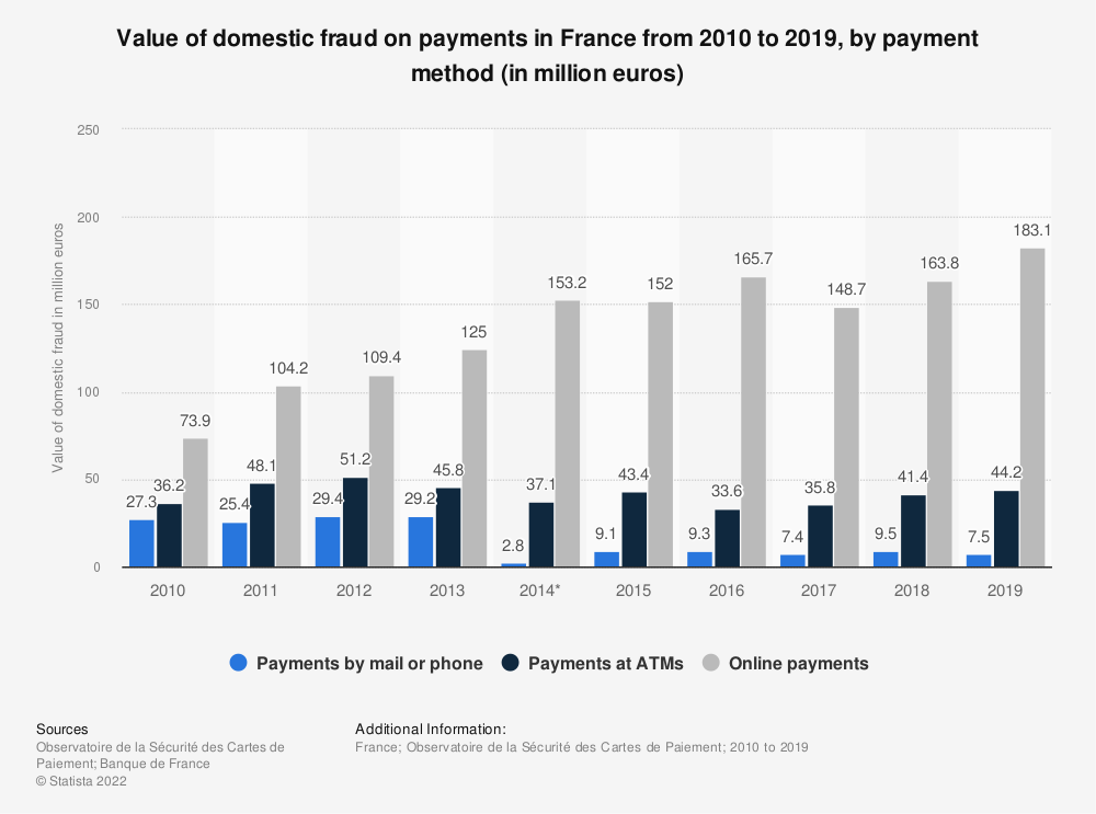 Statistic: Value of domestic fraud on payments in France from 2010 to 2015, by payment method (in million euros)  | Statista