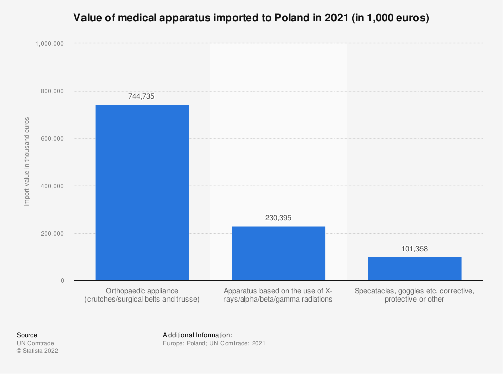 Statistic: Value of medical apparatus imported to Poland in 2018 (in 1,000 euros) | Statista