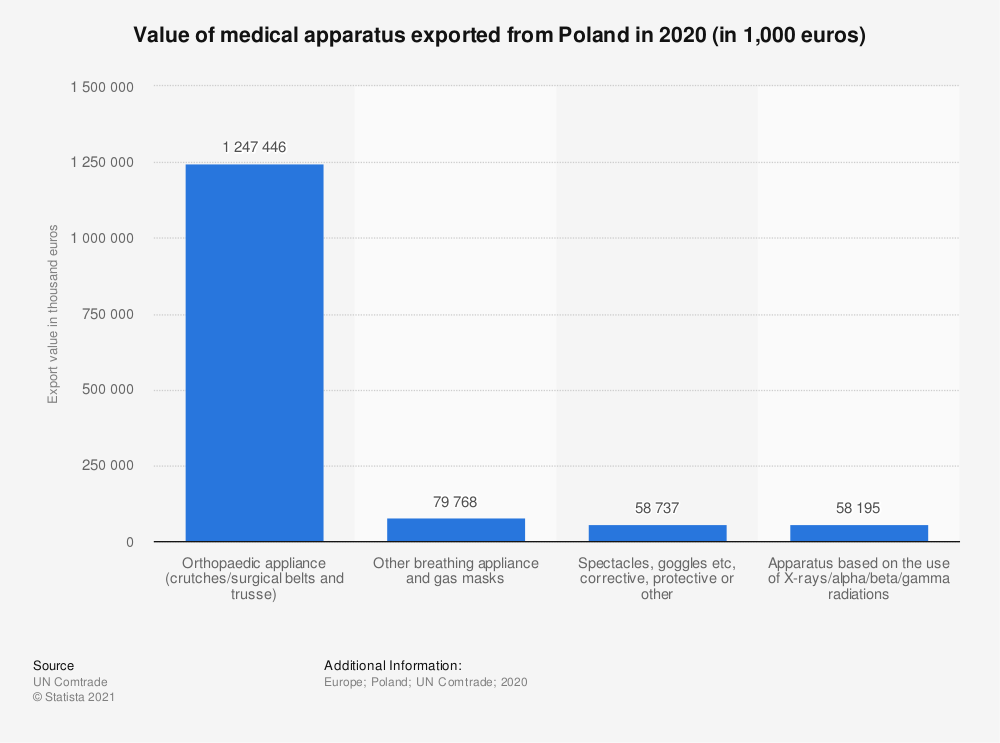 Statistic: Value of medical apparatus exported from Poland in 2018 (in 1,000 euros) | Statista