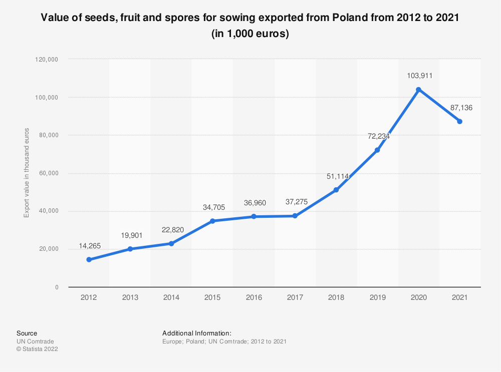 Statistic: Value of seeds, fruit and spores for sowing exported from Poland from 2012 to 2018 (in 1,000 euros) | Statista