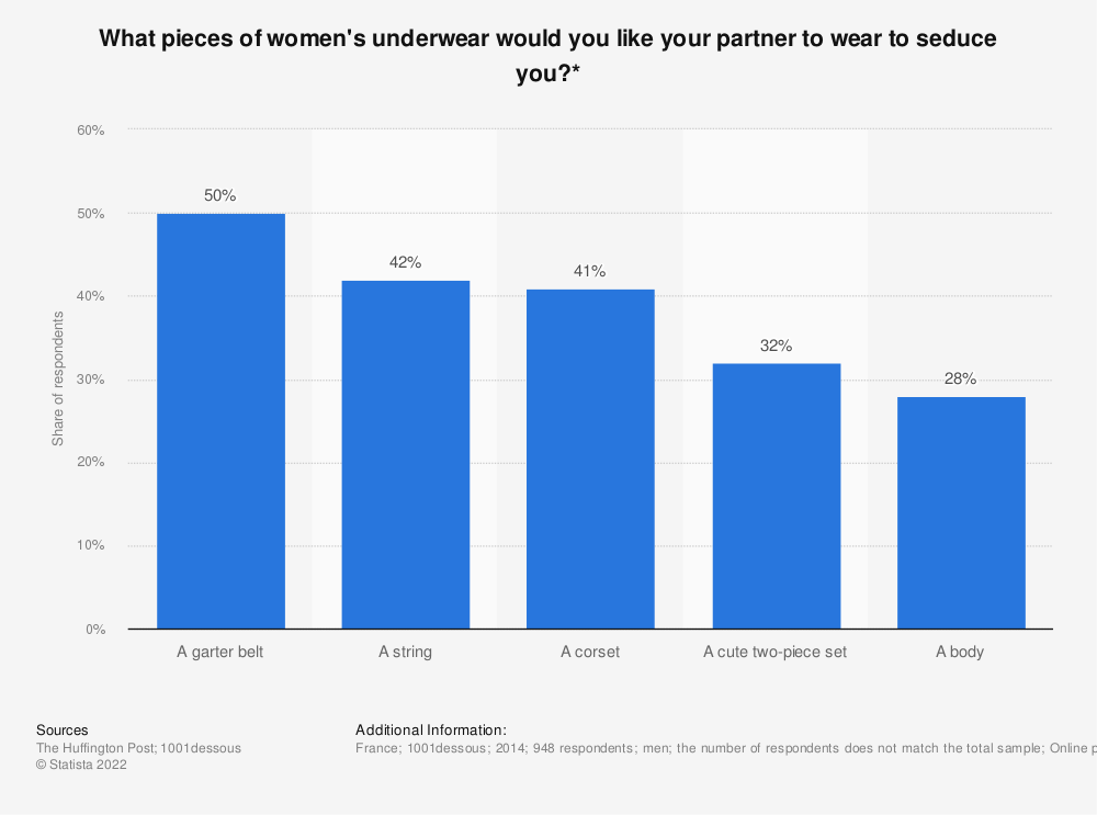 Statistic: What pieces of women's underwear would you like your partner to wear to seduce you?*   Statista