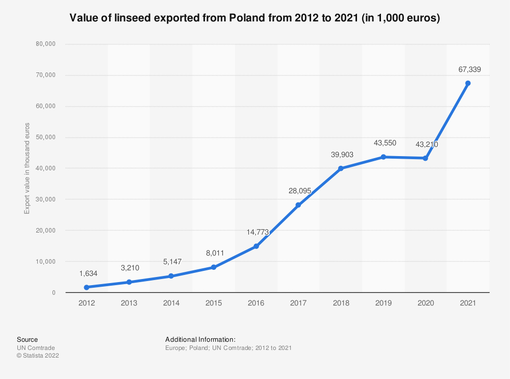 Statistic: Value of linseed exported from Poland from 2012 to 2018 (in 1,000 euros) | Statista