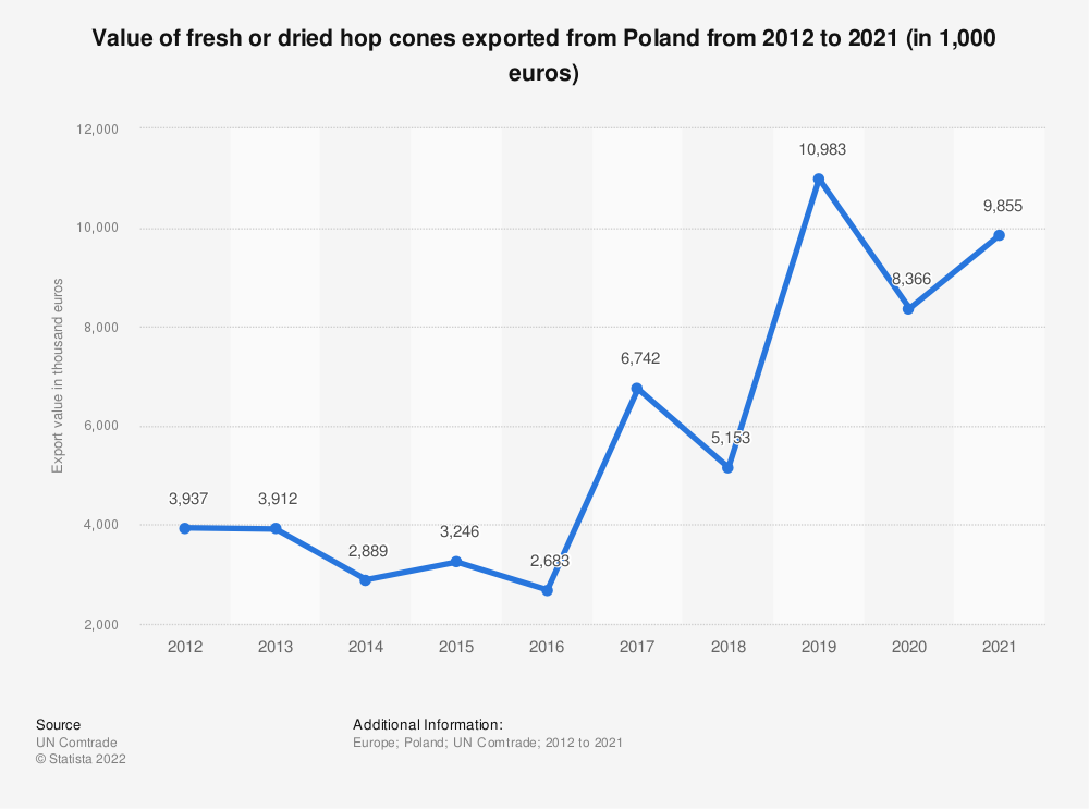 Statistic: Value of fresh or dried hop cones exported from Poland from 2012 to 2019 (in 1,000 euros) | Statista