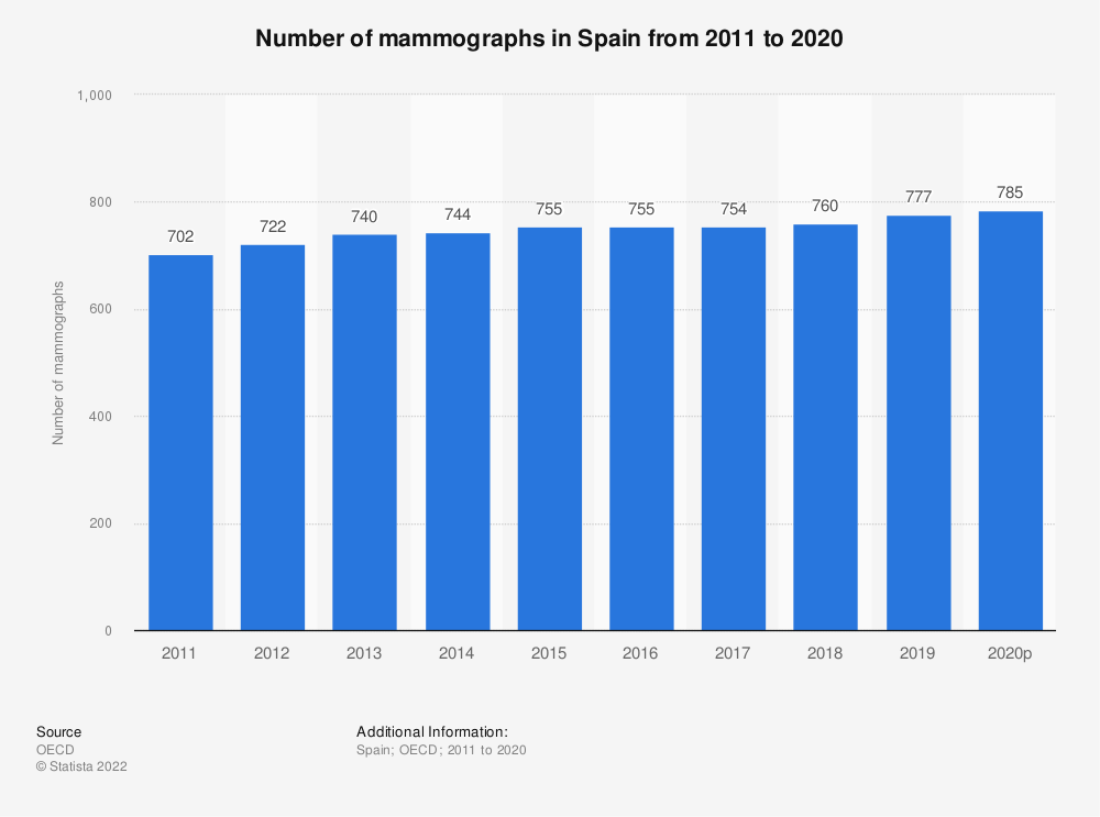 Statistic: Number of mammographs in Spain from 2010 to 2015 | Statista