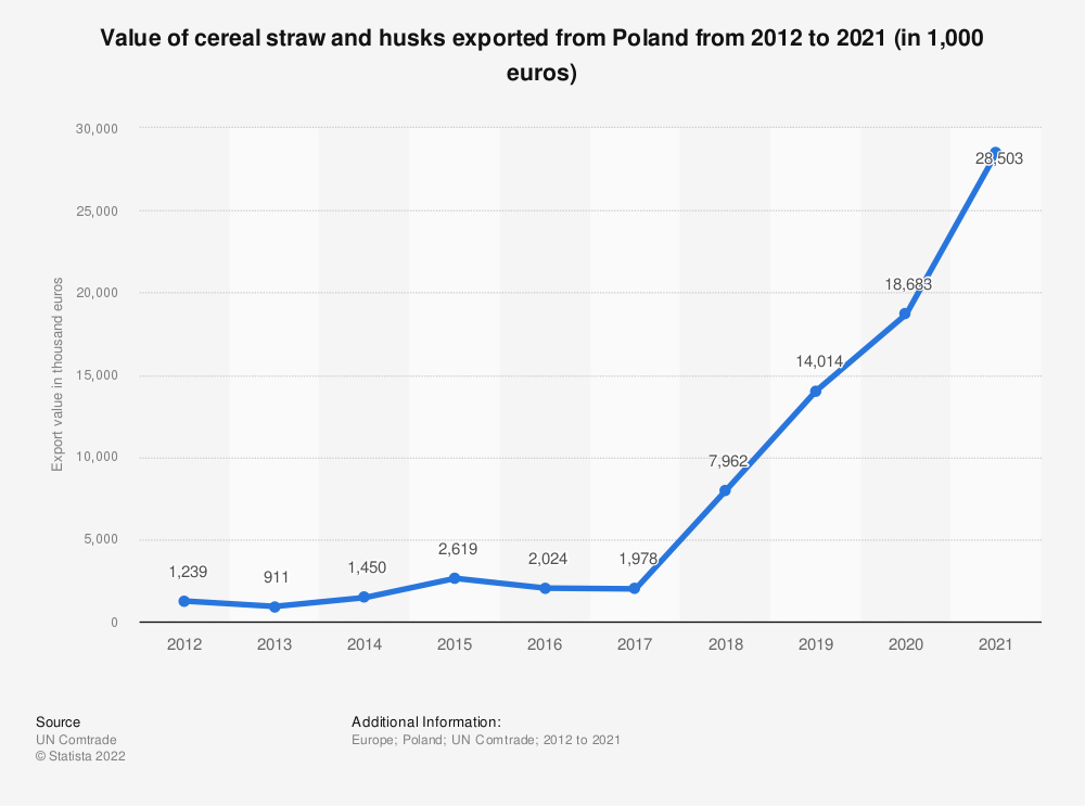 Statistic: Value of cereal straw and husks exported from Poland from 2012 to 2019 (in 1,000 euros) | Statista