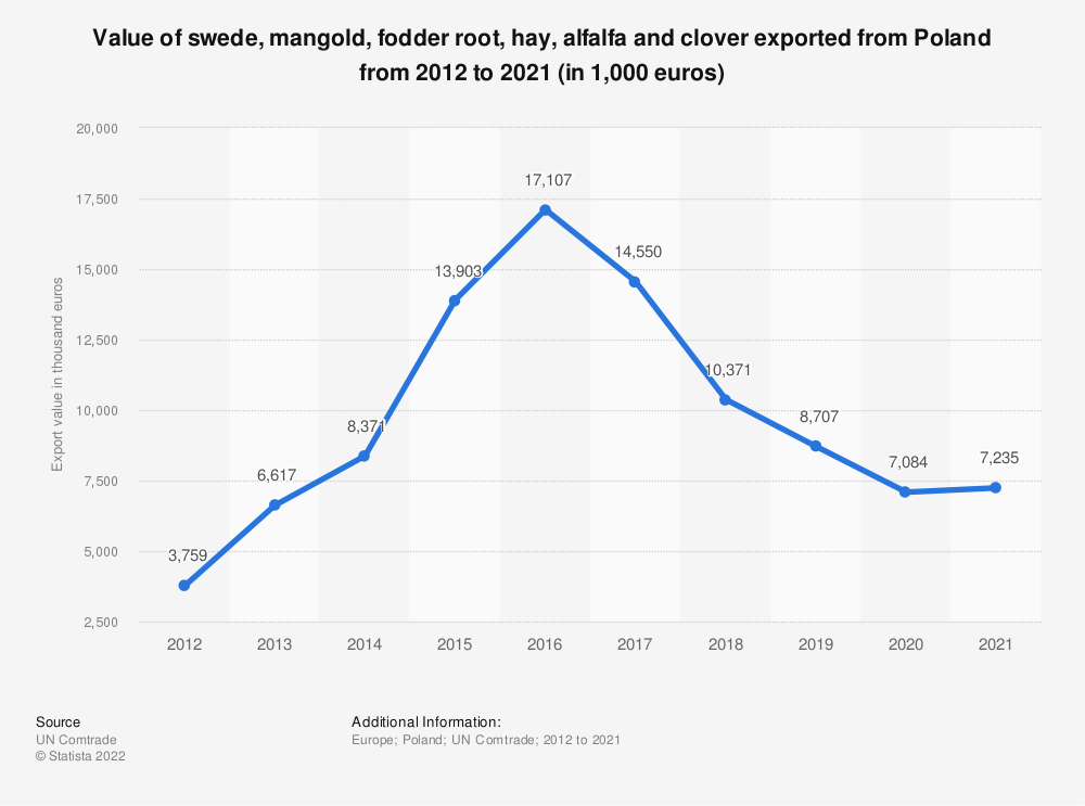 Statistic: Value of swede, mangold, fodder root, hay, alfalfa and clover exported from Poland from 2012 to 2018 (in 1,000 euros) | Statista