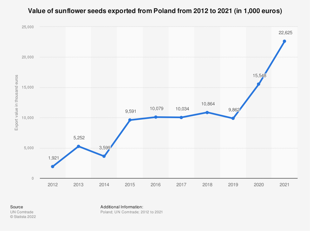 Statistic: Value of sunflower seeds exported from Poland from 2012 to 2018 (in 1,000 euros) | Statista