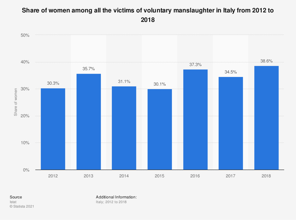 Statistic: Share of women among all the victims of murder in Italy from 2012 to 2017 | Statista