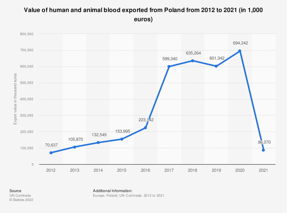 Statistic: Value of human and animal blood exported from Poland from 2012 to 2019 (in 1,000 euros)   Statista