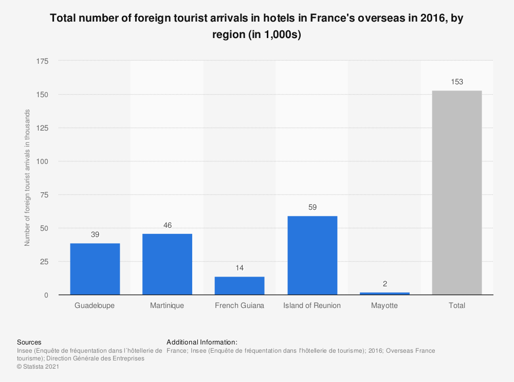 Statistic: Total number of foreign tourist arrivals in hotels in France's overseas in 2016, by region (in 1,000s) | Statista