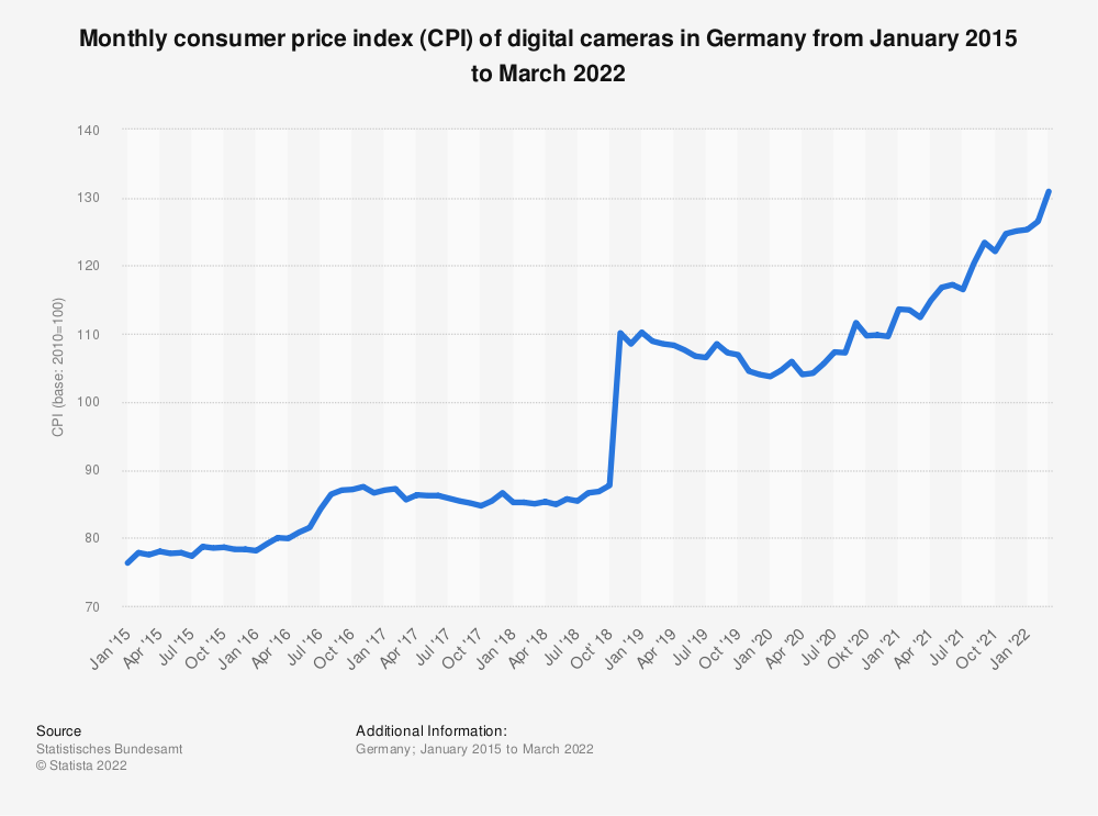 Statistic: Monthly consumer price index (CPI) of digital cameras in Germany from January 2015 to November 2019 | Statista