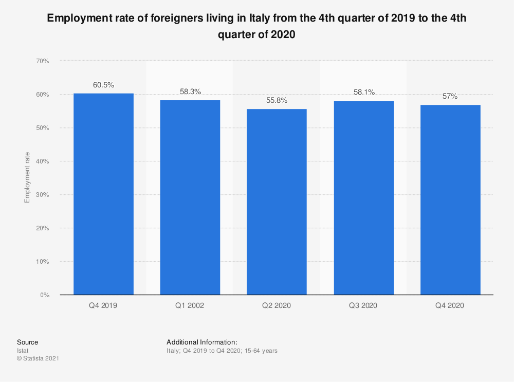 Statistic: Employment rate of foreigners living in Italy from the 1st quarter of 2019 to the 1st quarter of 2020 | Statista