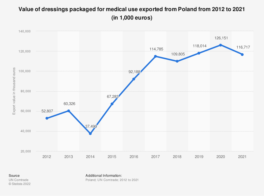 Statistic: Value of dressings packaged for medical use exported from Poland from 2012 to 2018 (in 1,000 euros) | Statista