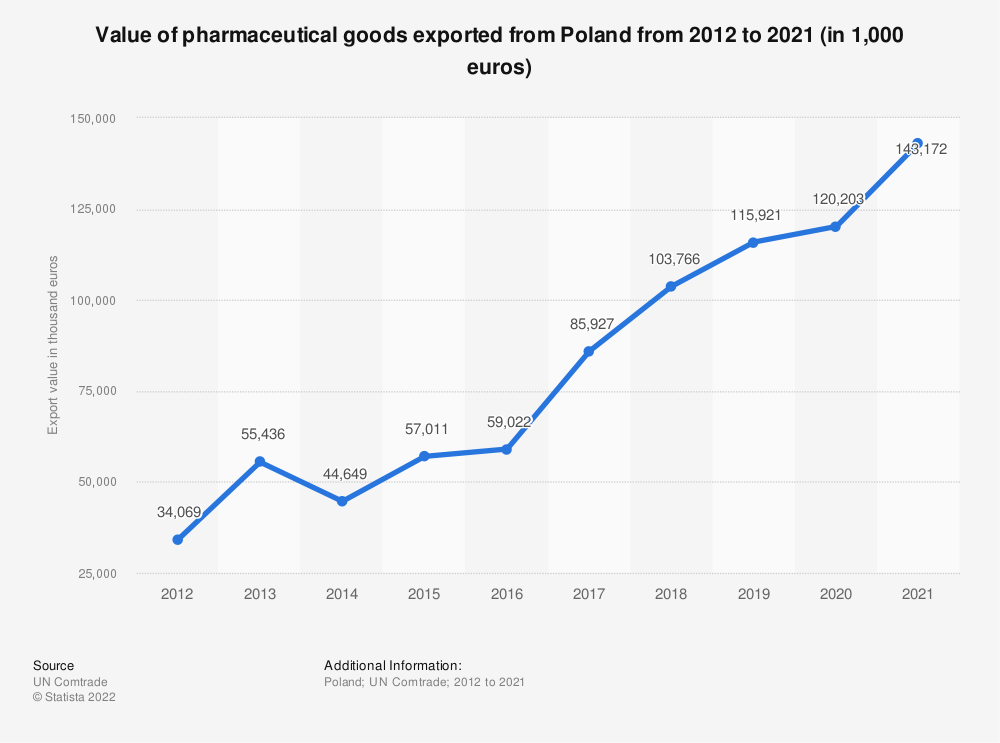 Statistic: Value of pharmaceutical goods exported from Poland from 2012 to 2018 (in 1,000 GBP) | Statista