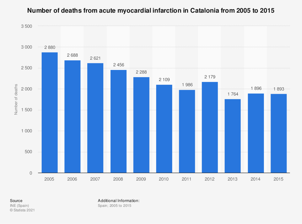Statistic: Number of deaths from acute myocardial infarction in Catalonia from 2005 to 2015 | Statista