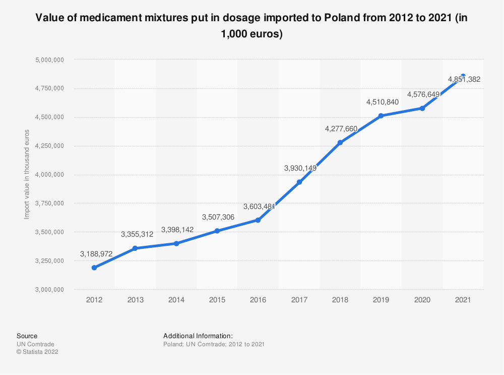 Statistic: Value of medicament mixtures put in dosage imported to Poland from 2012 to 2018 (in 1,000 euros) | Statista