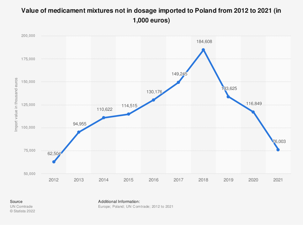 Statistic: Value of medicament mixtures not in dosage imported to Poland from 2012 to 2018 (in 1,000 euros) | Statista