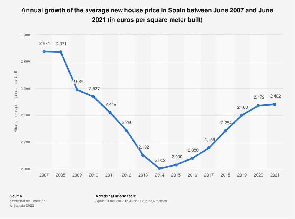 Statistic: Annual growth of the average new house price in Spain between June 2007 and June 2020 (in euros per square meter built) | Statista