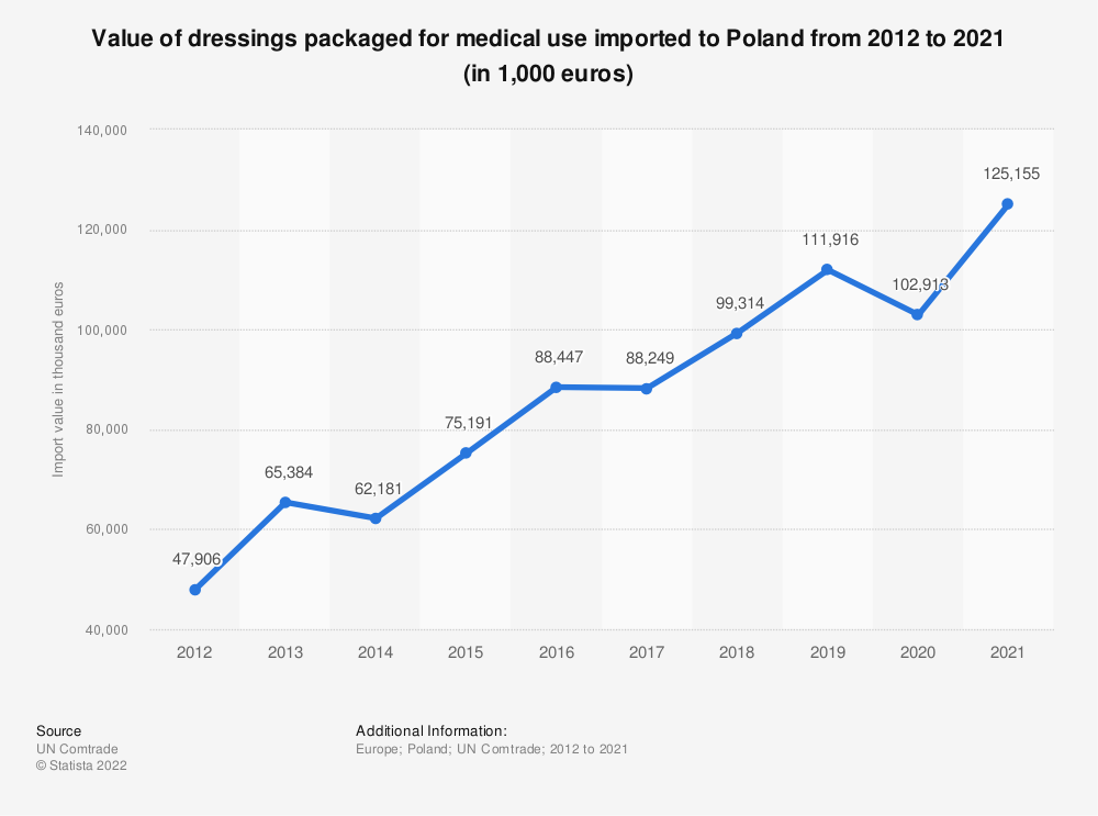 Statistic: Value of dressings packaged for medical use imported to Poland from 2012 to 2019 (in 1,000 euros) | Statista