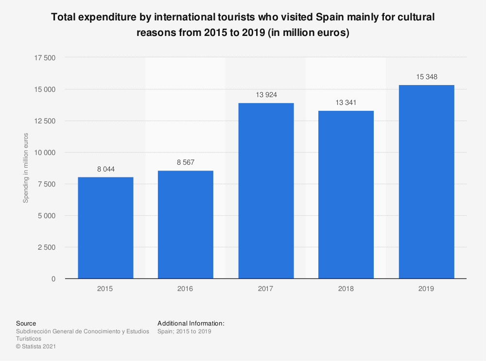 Statistic: Total expenditure by international tourists who visited Spain mainly for cultural reasons from 2015 to 2019 (in million euros) | Statista
