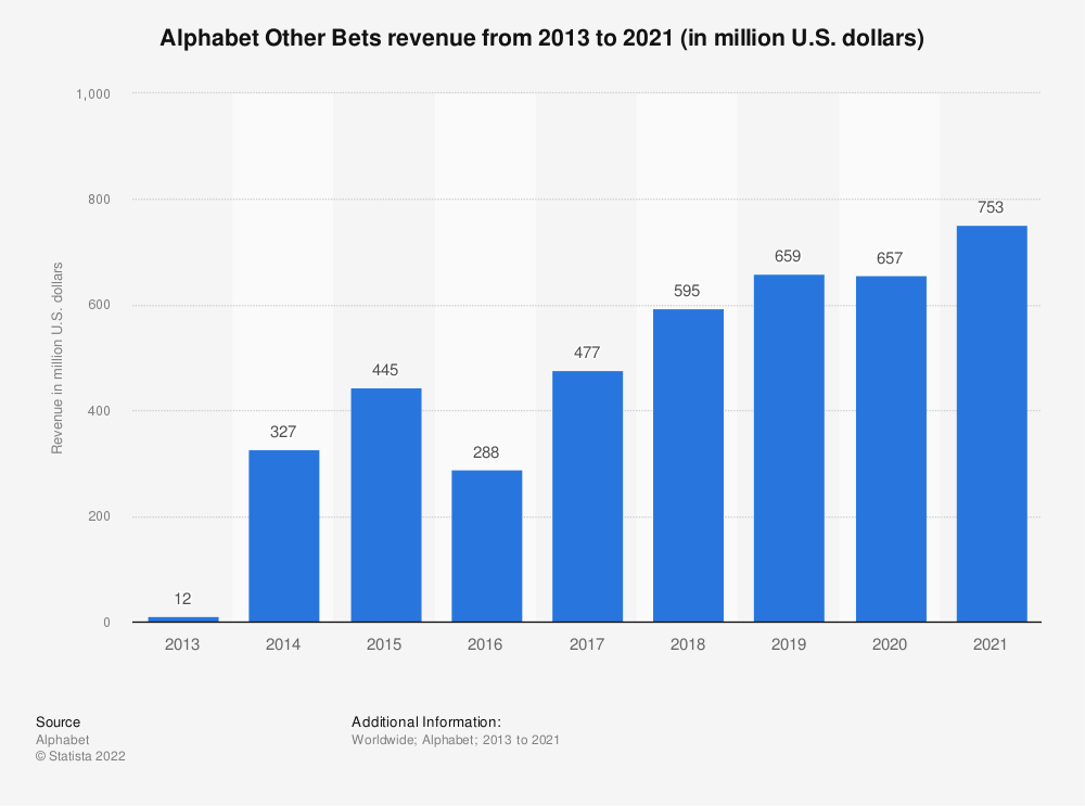 Statistic: Alphabet Other Bets revenue from 2013 to 2019 (in million U.S. dollars) | Statista