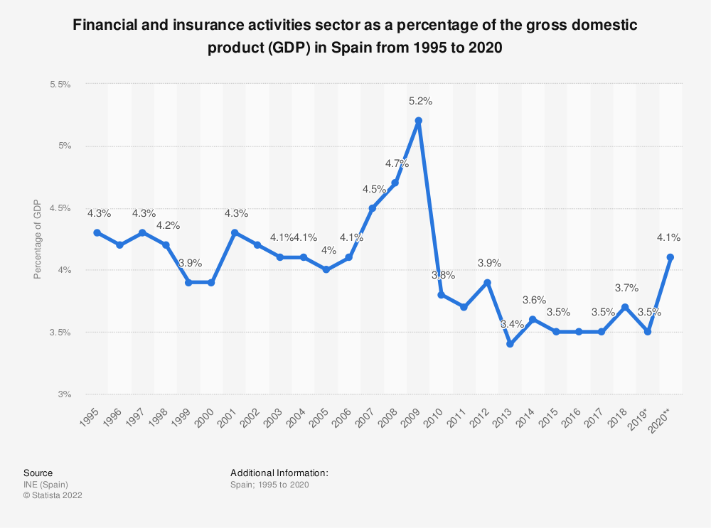 Statistic: Financial and insurance activities sector as a percentage of the Gross Domestic Product (GDP) in Spain from 2005 to 2019 | Statista