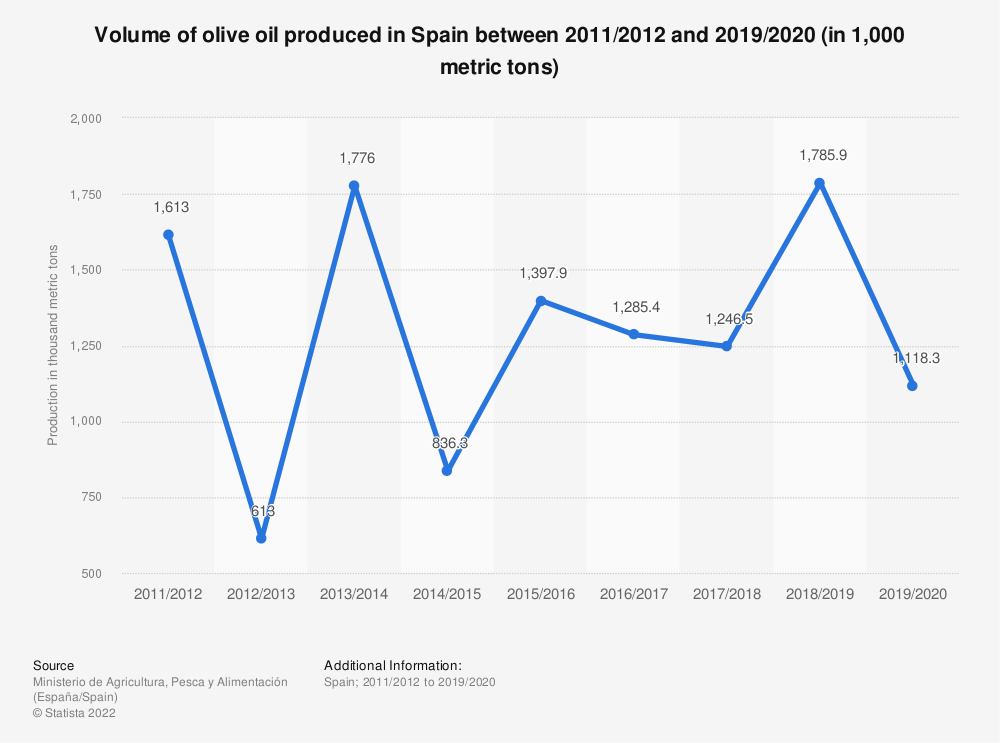 Statistic: Volume of olive oil produced in Spain between 2011/2012 and 2019/2020 (in 1,000 metric tons) | Statista