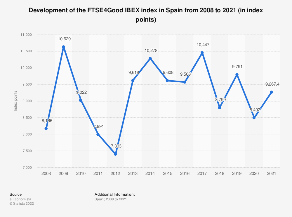 Statistic: Development of the FTSE4Good IBEX index in Spain from 2008 to 2017 (in index points) | Statista