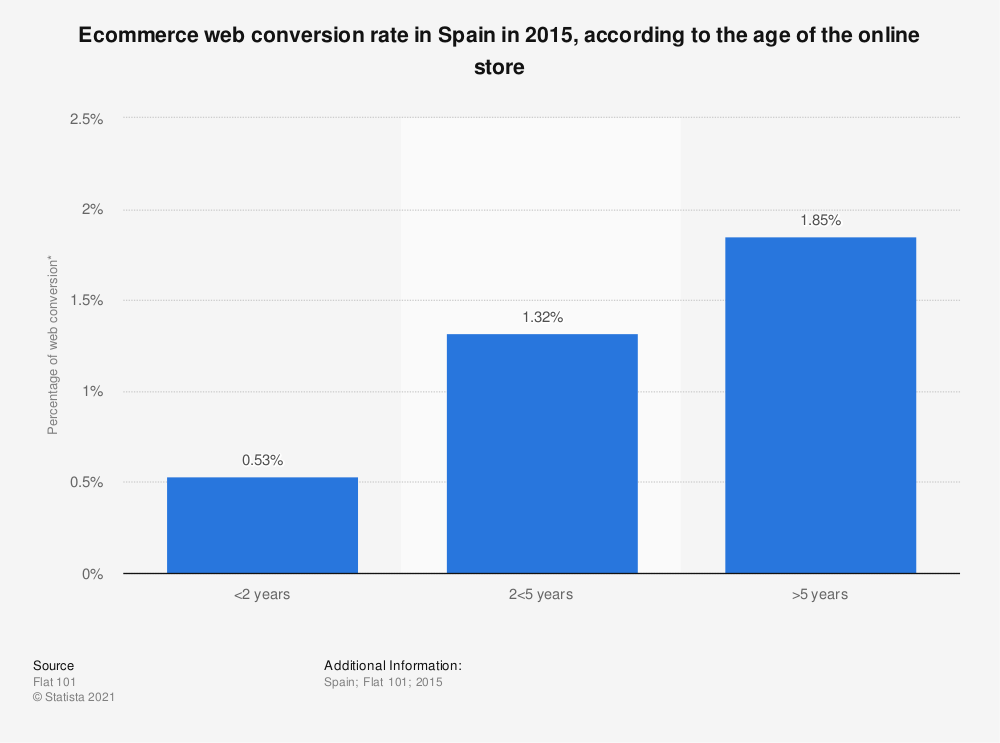Statistic: Ecommerce web conversion rate in Spain in 2015, according to the age of the online store | Statista