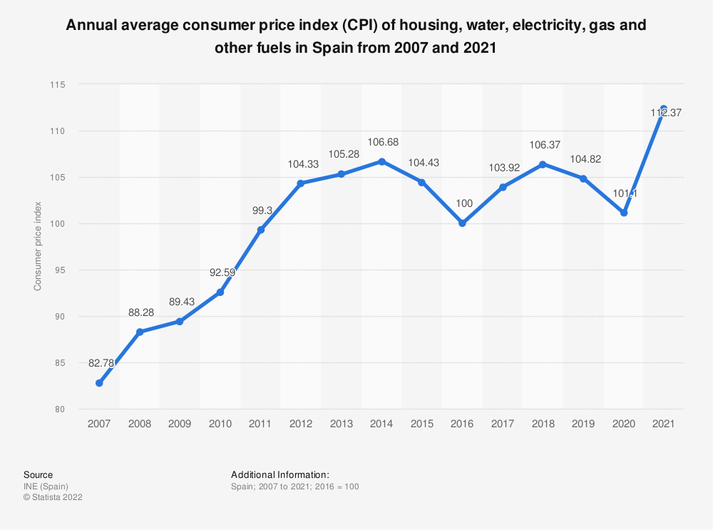 Statistic: Annual average consumer price index (CPI) of housing, water, electricity, gas and other fuels in Spain from 2007 and 2019 | Statista