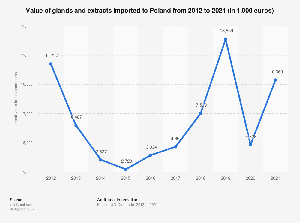 Statistic: Value of glands and extracts imported to Poland from 2012 to 2018 (in 1,000 euros) | Statista