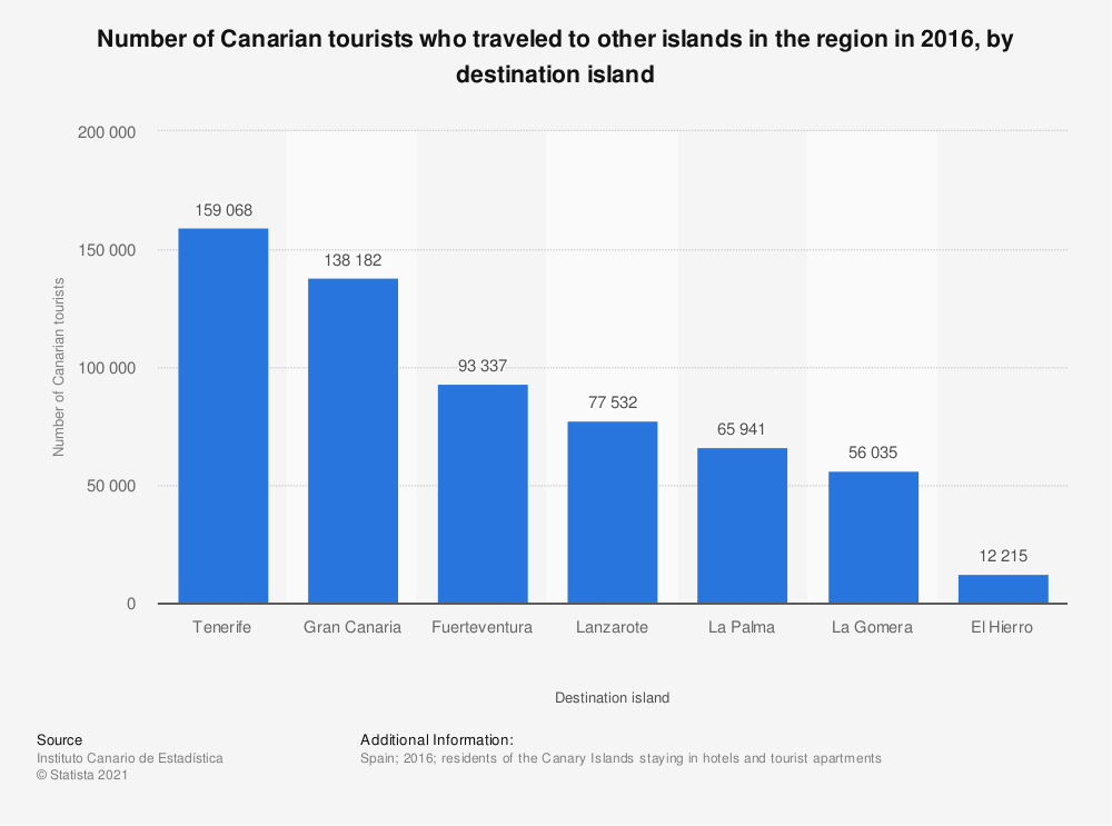 Statistic: Number of Canarian tourists who traveled to other islands in the region in 2016, by destination island | Statista